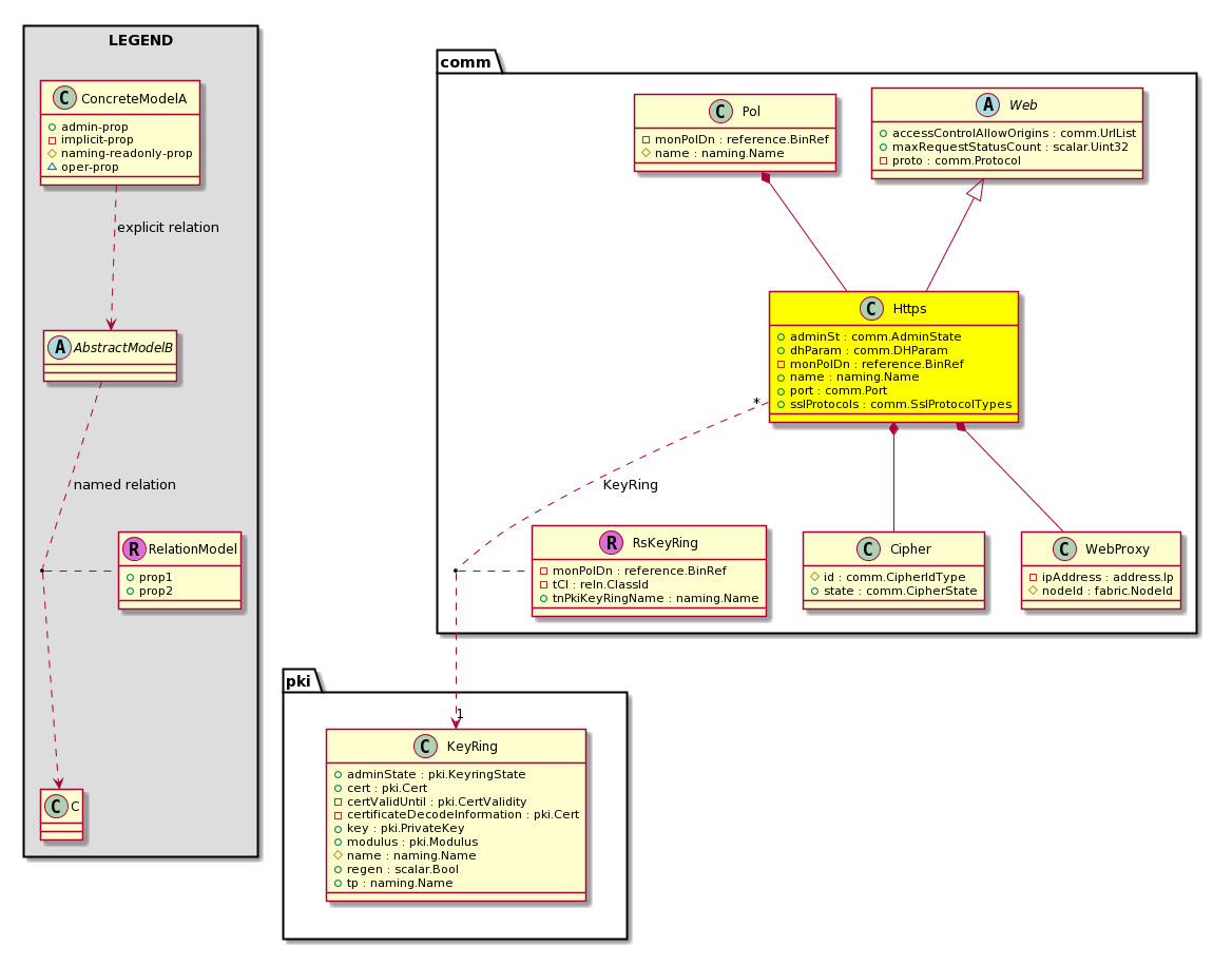 Cisco System Model Classcommhttps Basic Schematic Of A Classh Configuration Class Id1578 Label Http Ssl Encrypted False Exportable True Persistent Configurable Subject To Quota Disabled