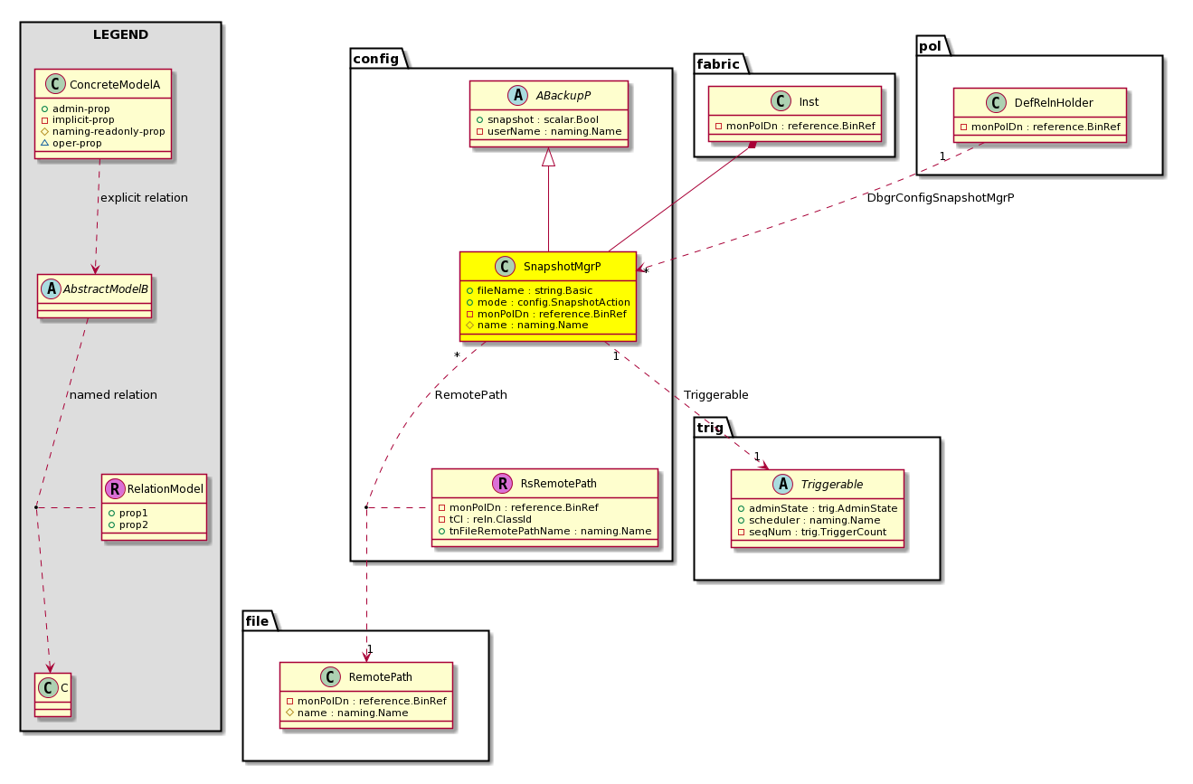 Cisco System Model Classconfigsnapshotmgrp Basic Schematic Of A Classh Configuration Super Mo Configabackupp Container Mos Fabricinst Deletableyes Relations From Poldefrelnholder To Fileremotepath Trigtriggerable