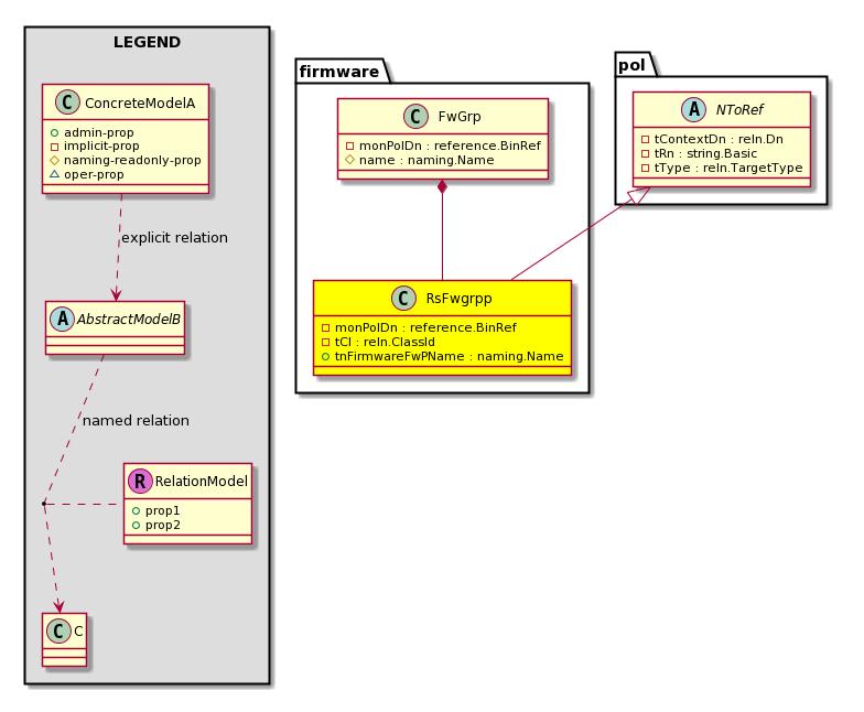 Cisco System Model: Classfirmware:RsFwgrpp