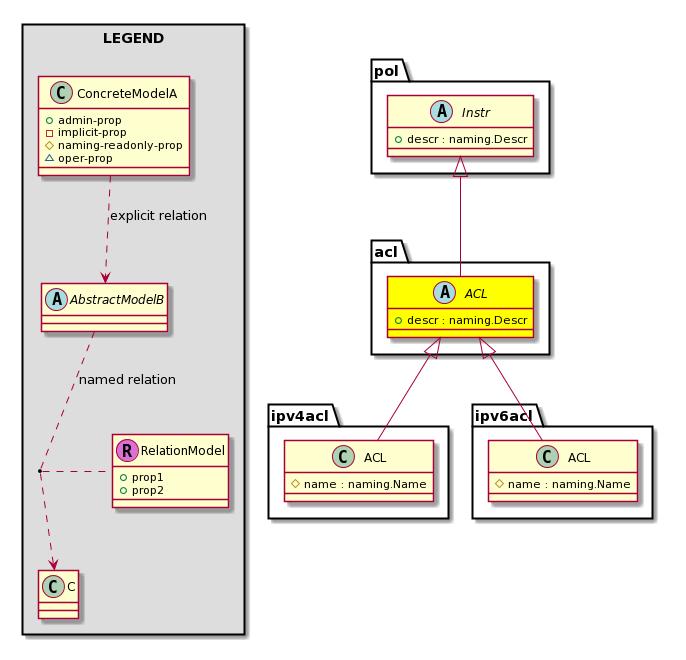 diagram  super mo: pol:instr, sub mos: ipv4acl:acl, ipv6acl:acl,
