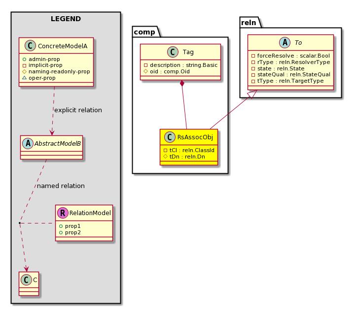 Cisco System Model: Classcomp:RsAssocObj