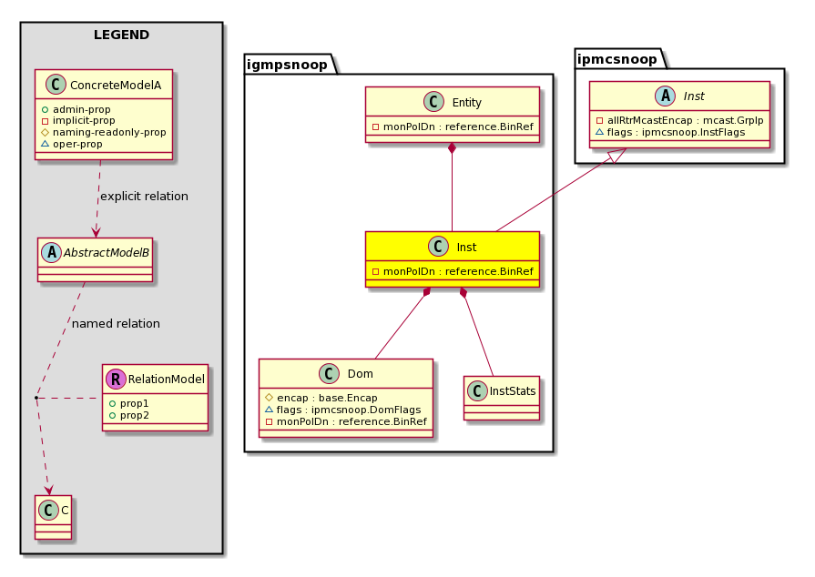 Cisco System Model: Classigmpsnoop:Inst
