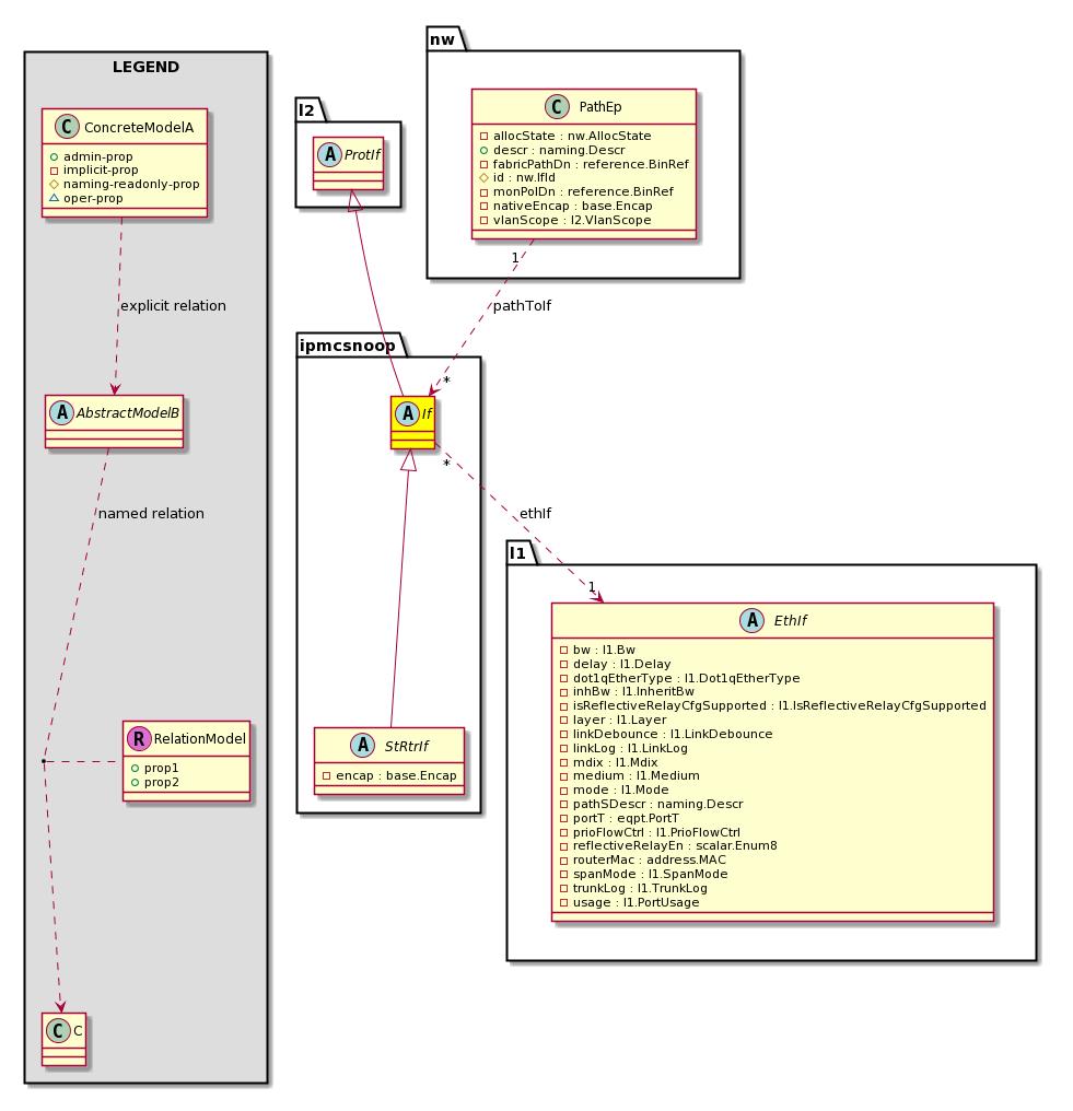 Cisco System Model: Classipmcsnoop:If