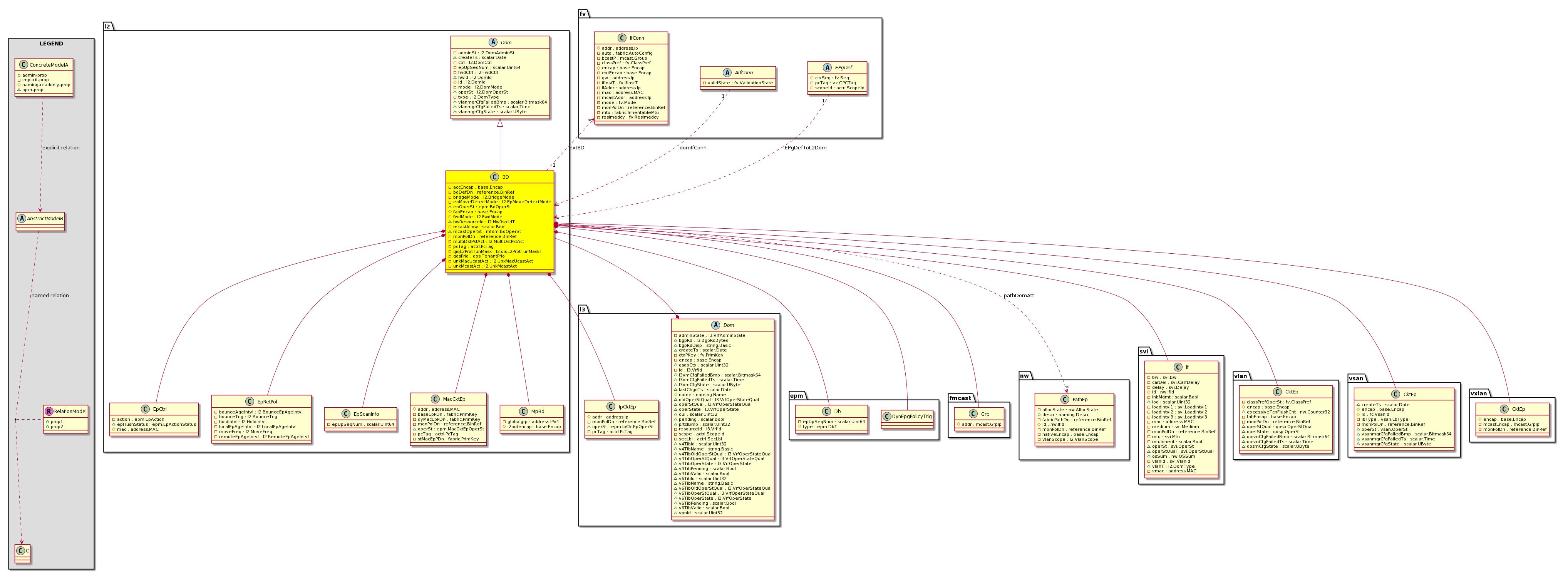 Cisco System Model Classl2bd Basic Schematic Of A Classh Configuration Class L2bd Concrete