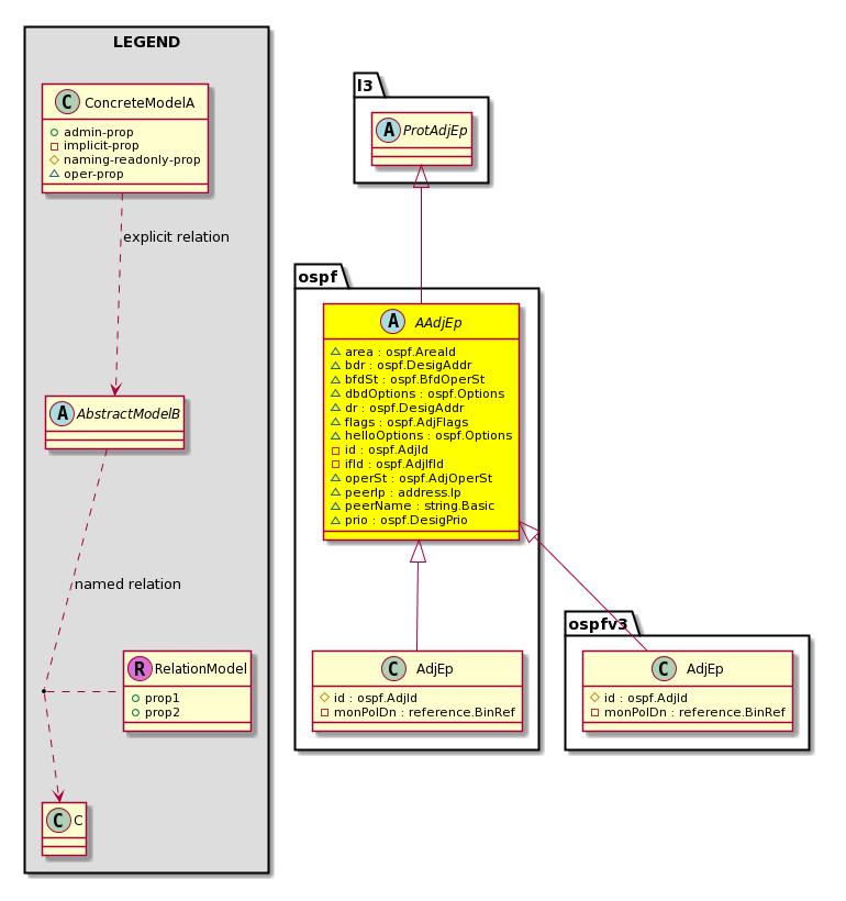 Cisco System Model: Classospf:AAdjEp