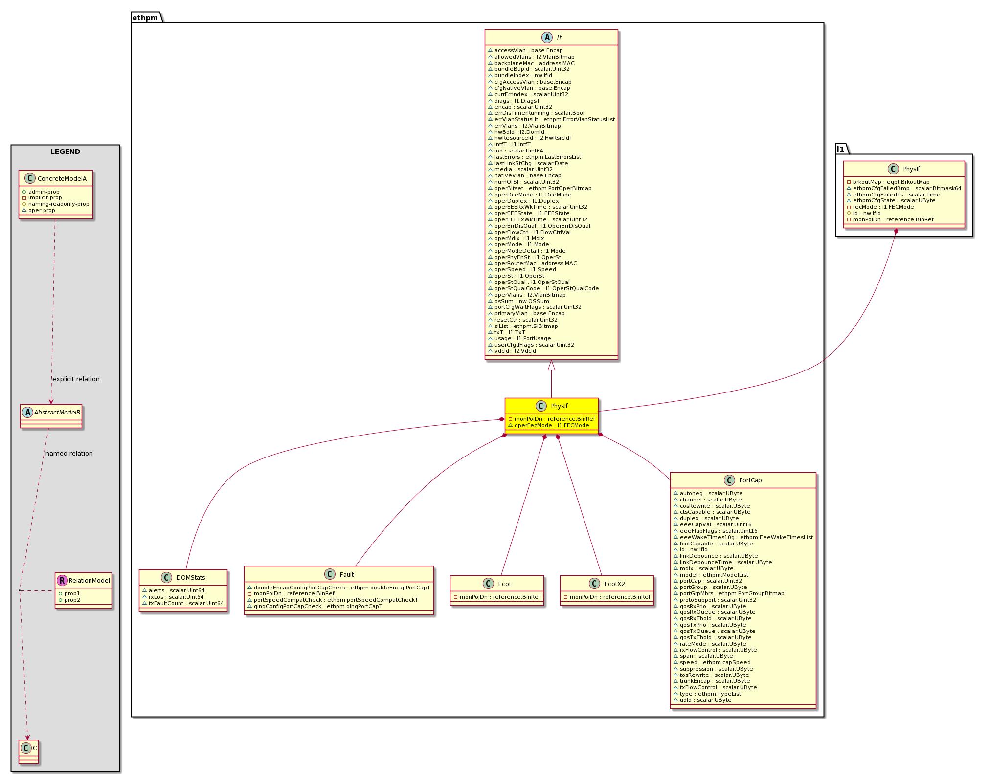 Cisco System Model: Classethpm:PhysIf