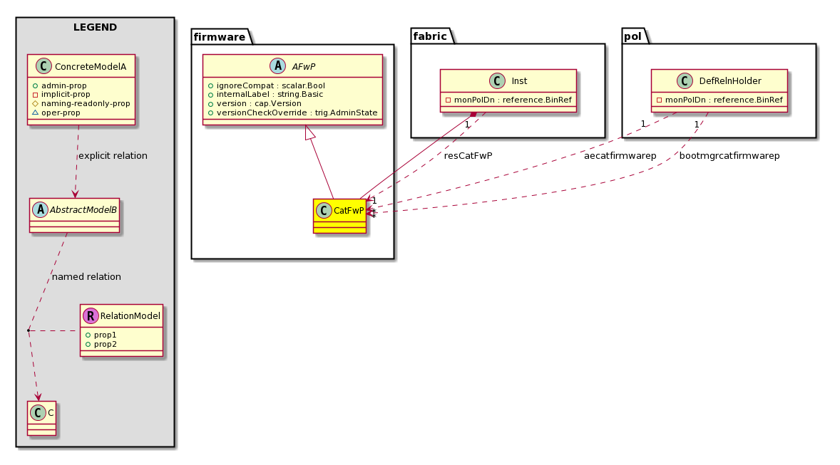 Cisco System Model: Classfirmware:CatFwP