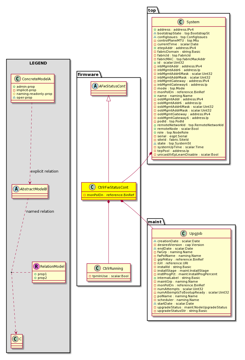 Cisco System Model: Classfirmware:CtrlrFwStatusCont