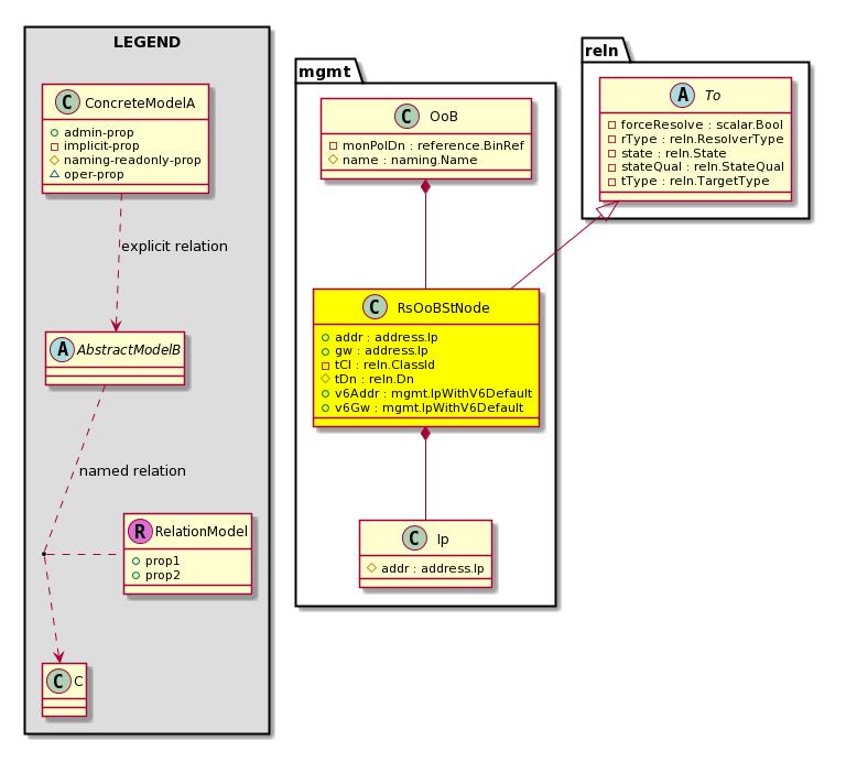 Cisco System Model: Classmgmt:RsOoBStNode