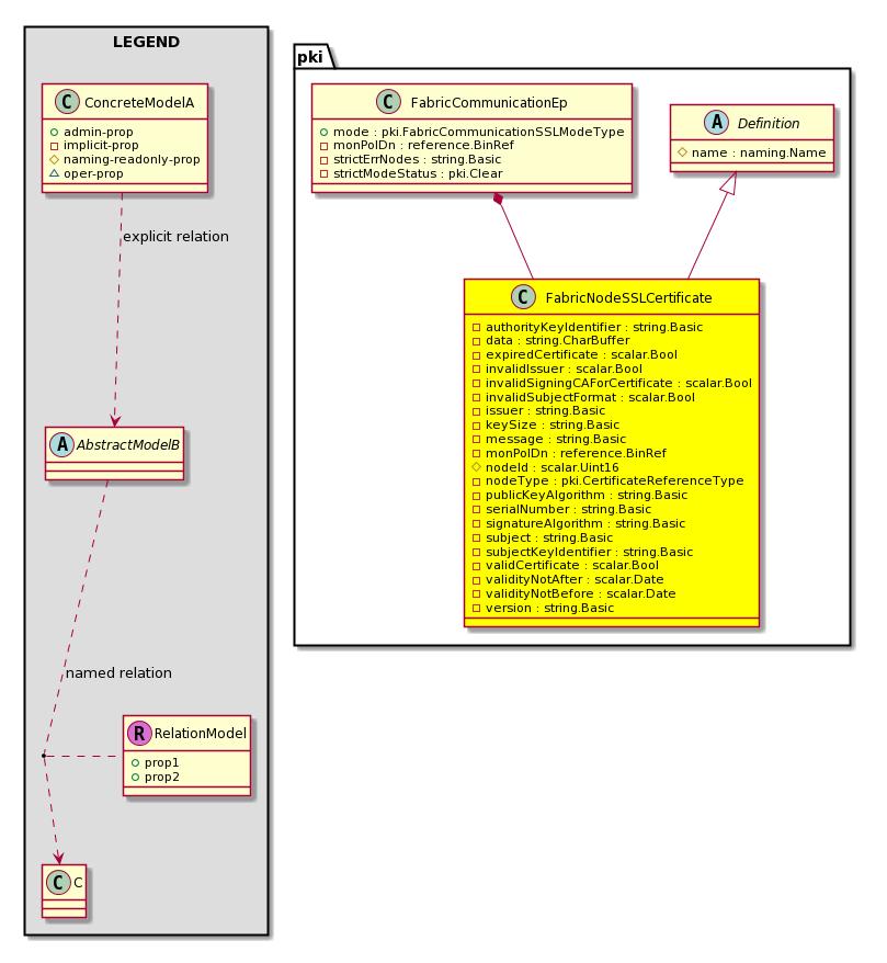 Cisco System Model Classpkifabricnodesslcertificate