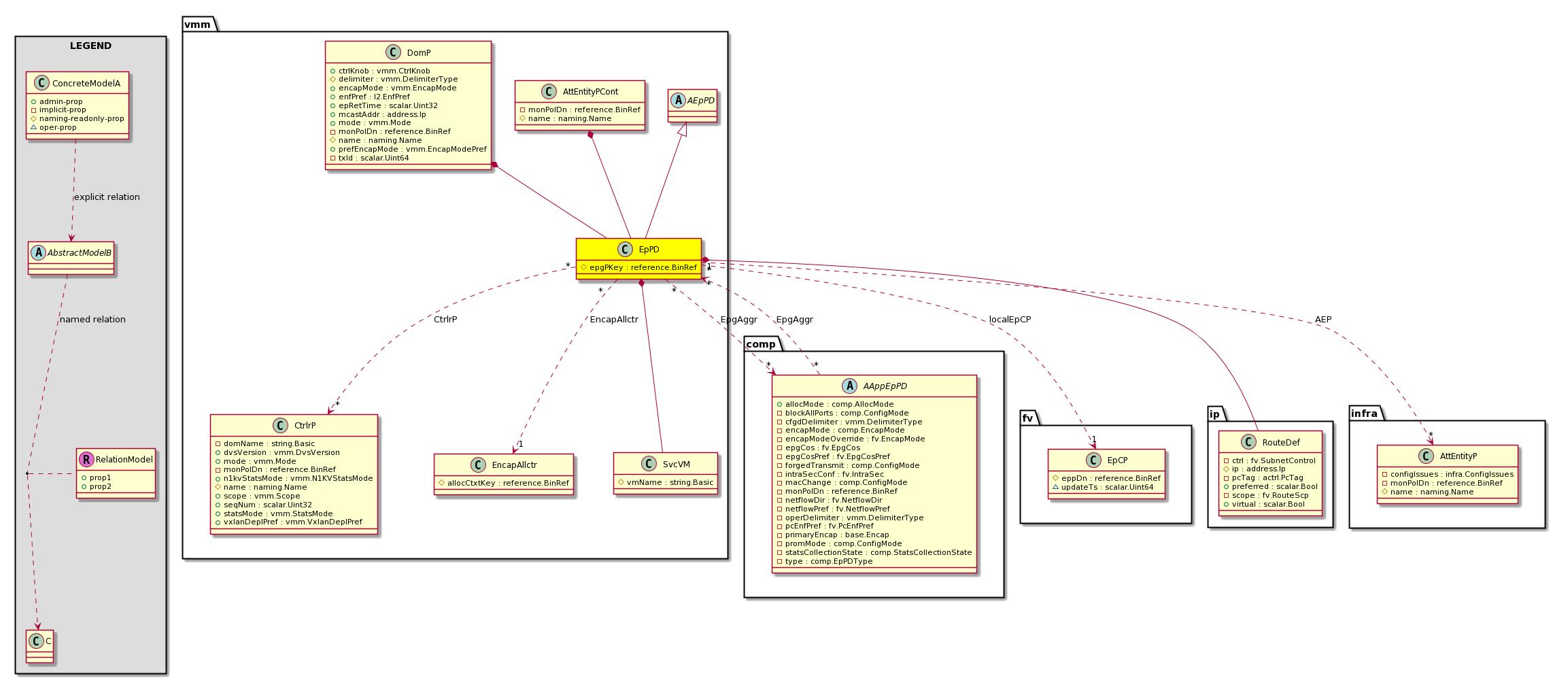 Cisco System Model: Classvmm:EpPD