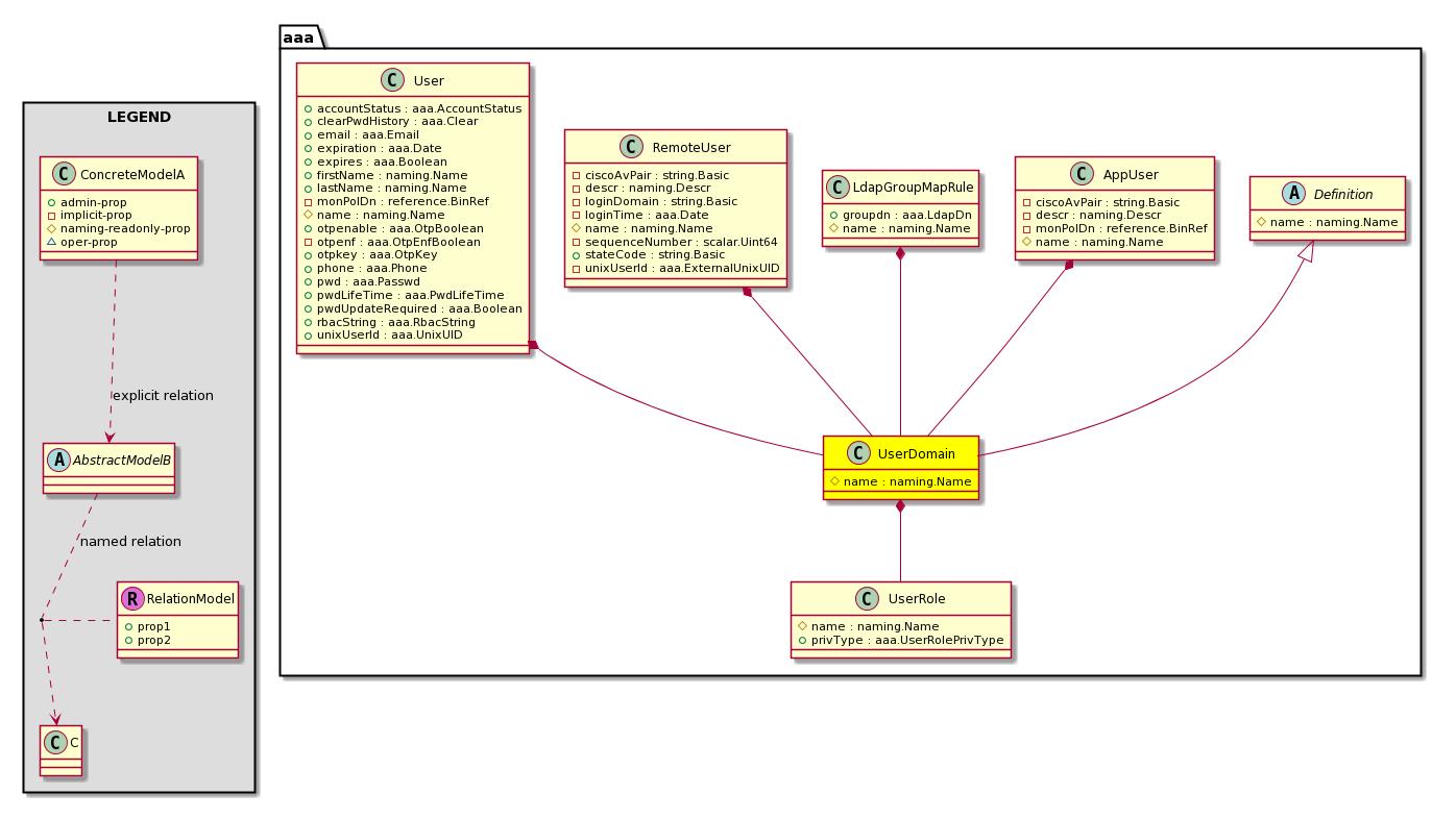 Cisco System Model: Classaaa:UserDomain