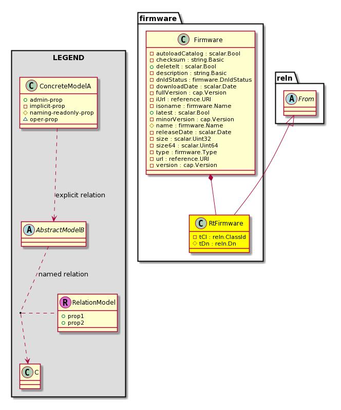 Cisco System Model: Classfirmware:RtFirmware