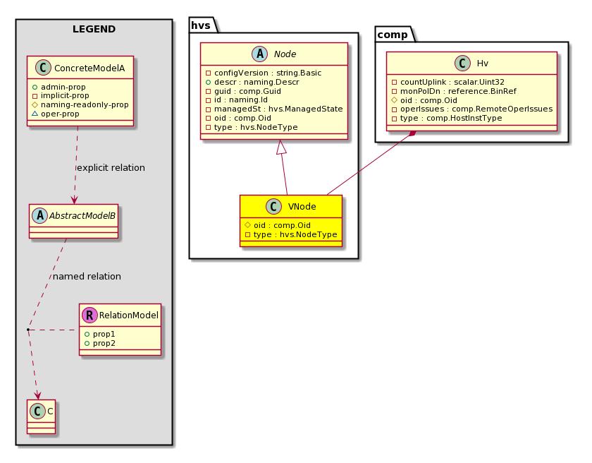 Cisco System Model: Classhvs:VNode