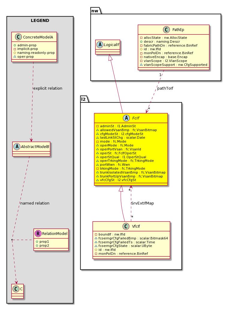 Cisco System Model: Classl2:FcIf