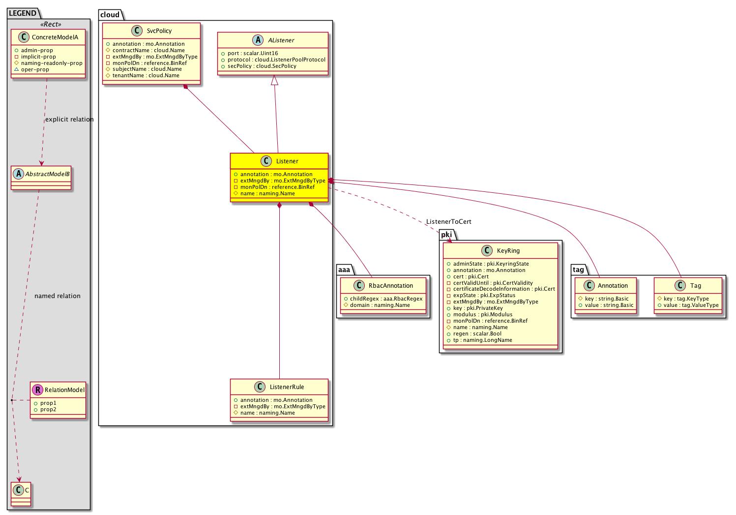 Cisco System Model: Classcloud:Listener