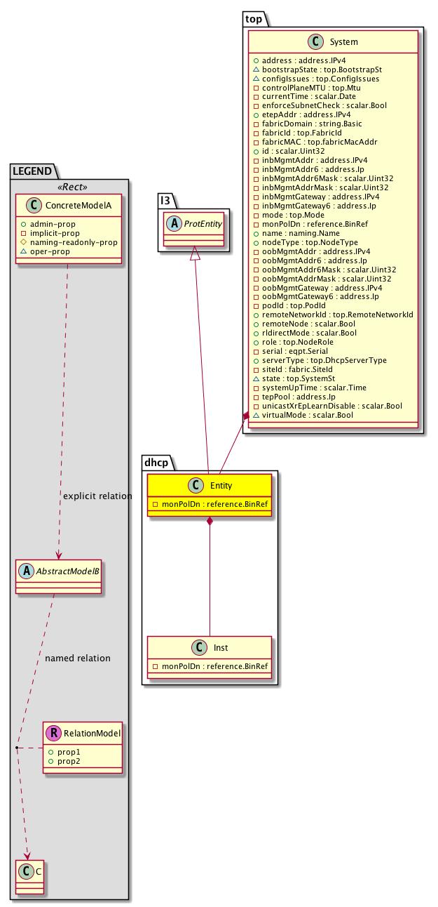 Cisco System Model: Classdhcp:Entity
