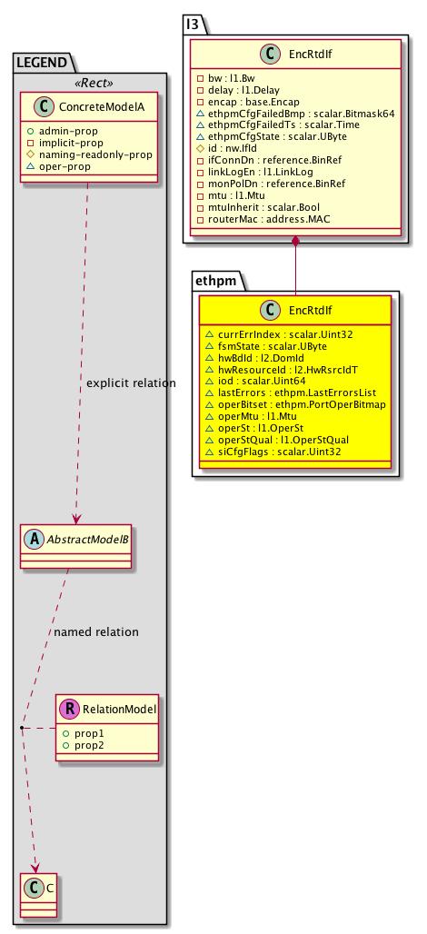 Cisco System Model: Classethpm:EncRtdIf