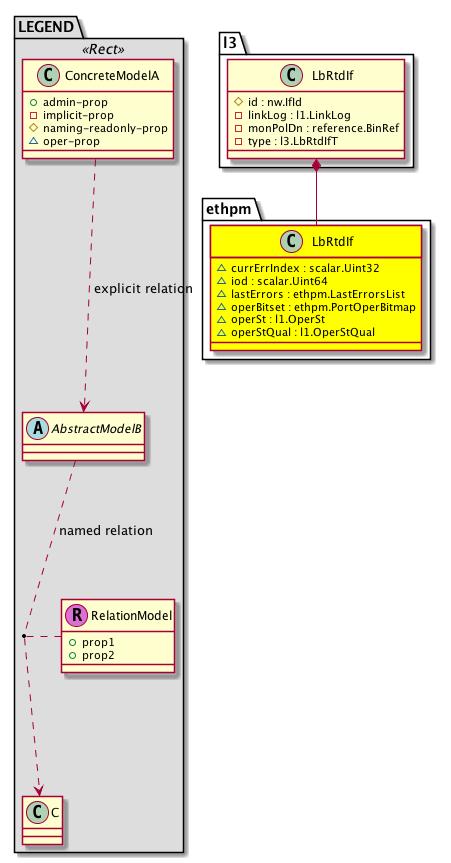 Cisco System Model: Classethpm:LbRtdIf