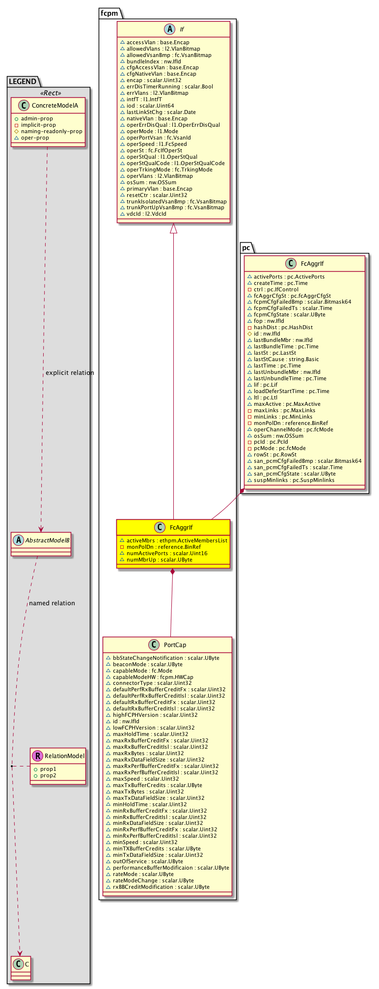 Cisco System Model: Classfcpm:FcAggrIf