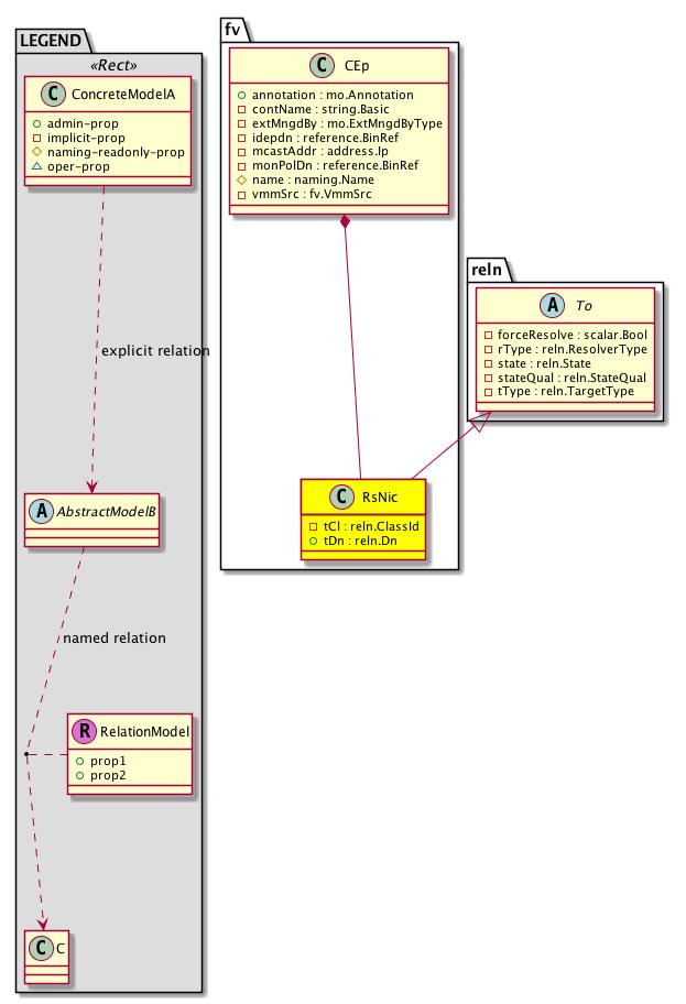 Cisco System Model: Classfv:RsNic