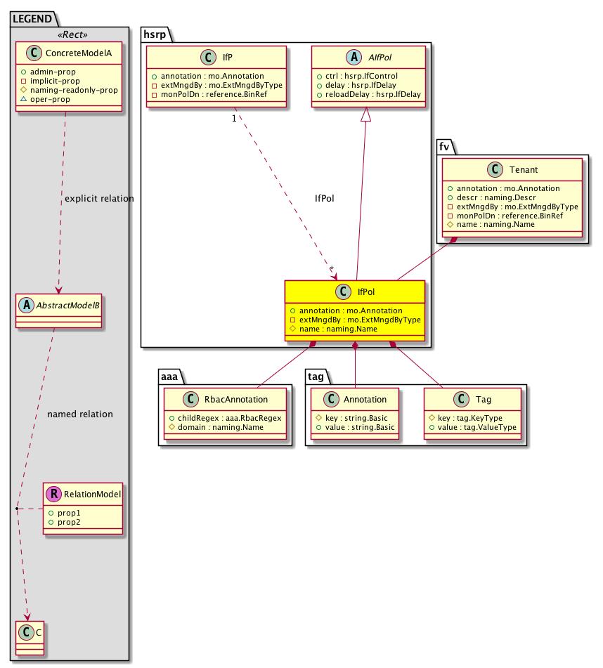 Cisco System Model: Classhsrp:IfPol