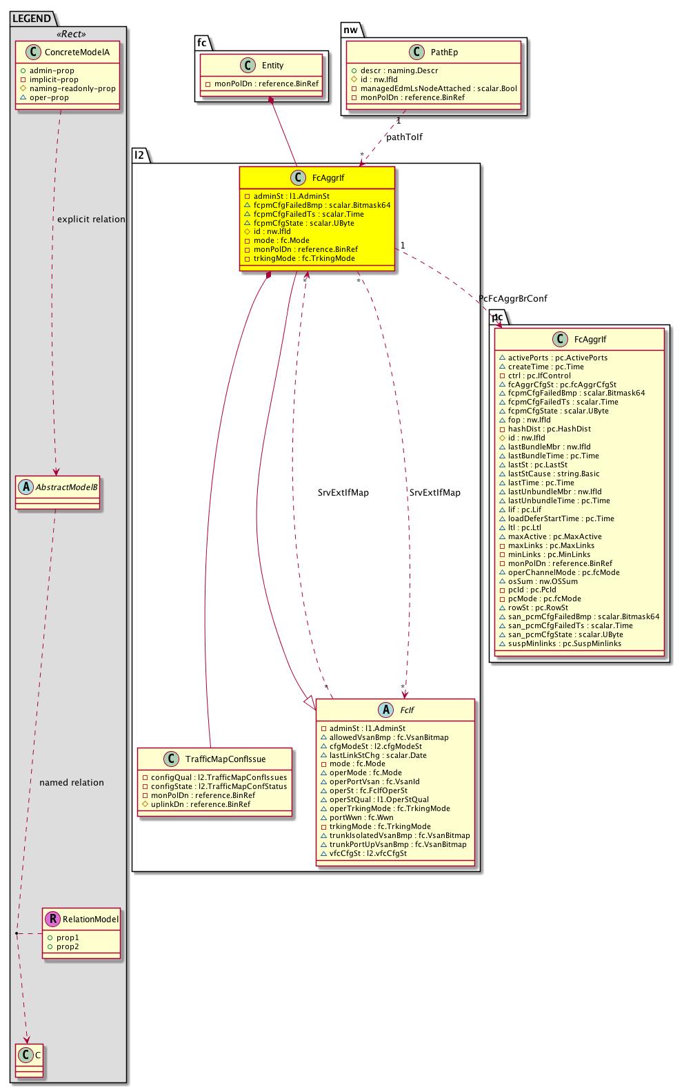 Cisco System Model: Classl2:FcAggrIf