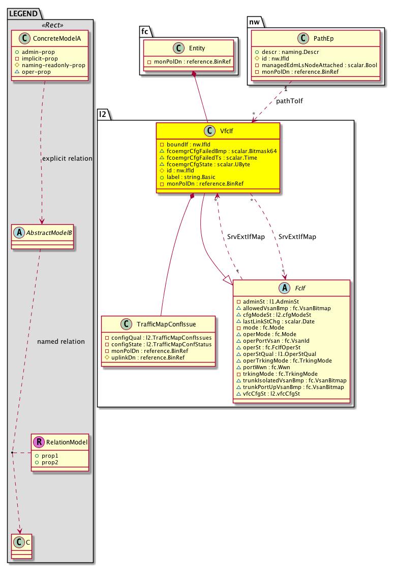 Cisco System Model: Classl2:VfcIf