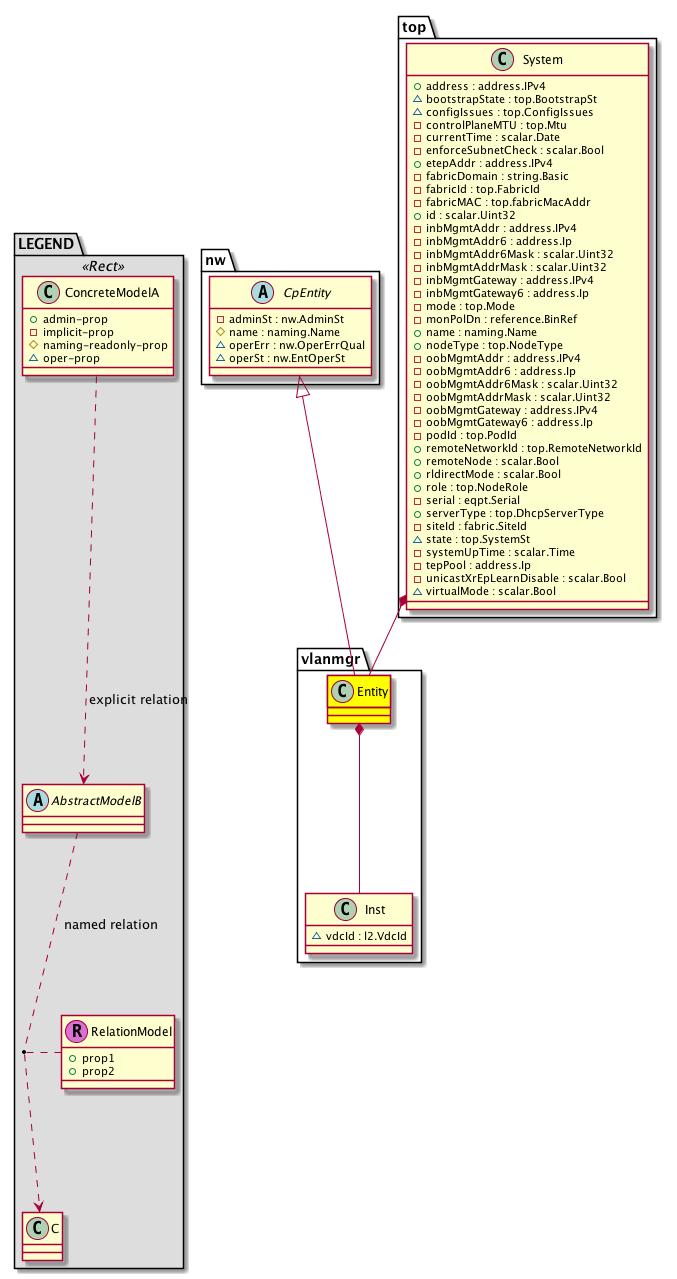 Cisco System Model: Classvlanmgr:Entity