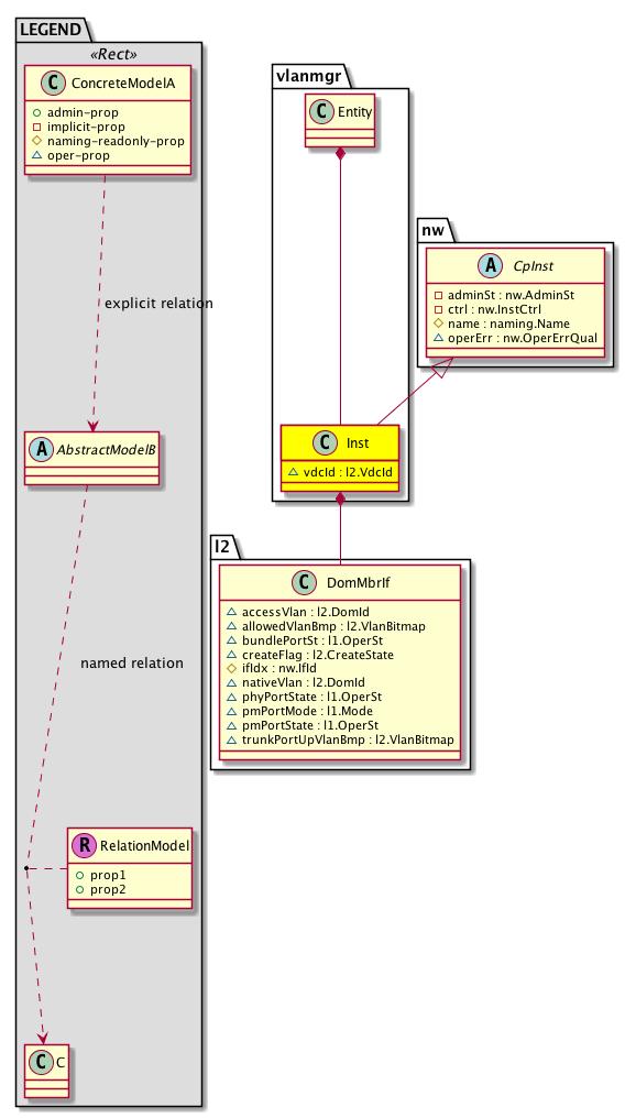 Cisco System Model: Classvlanmgr:Inst