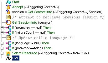 A Sample Cisco Unified CCX Script Template - Contact Center Express