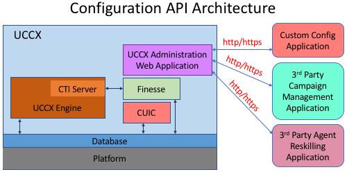 Configuration API Overview - Contact Center Express