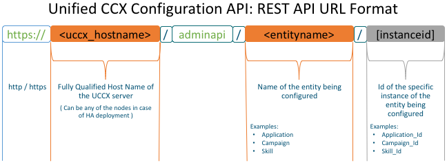Configuration API Overview - Contact Center Express