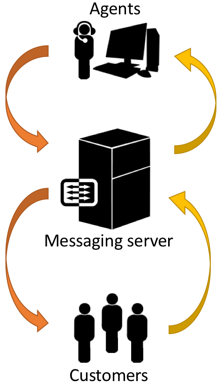 Enterprise Chat and Email Overview - Enterprise Chat and