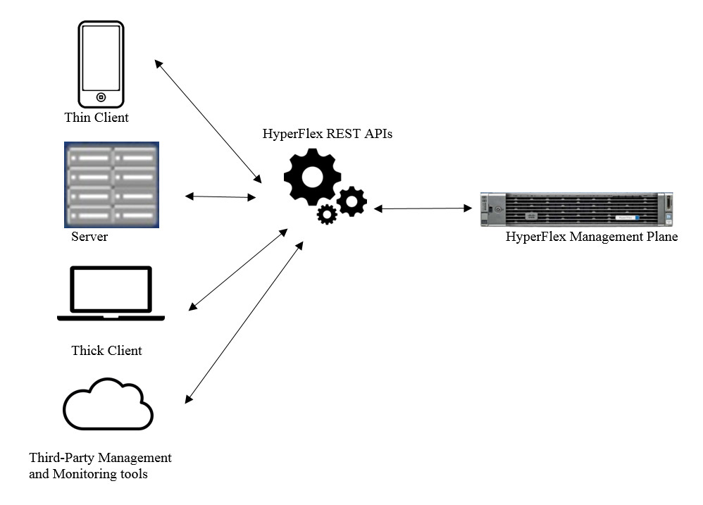 Overview Cisco Hyperflex Systems Rest Api Getting Started Guide