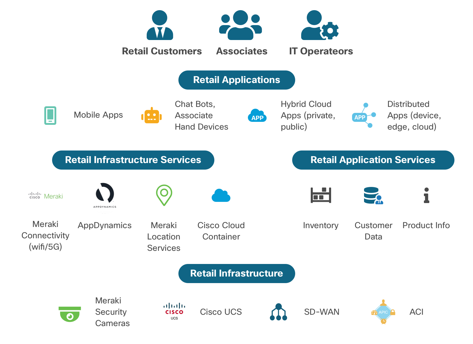 Retail Solutions and Technologies - Cisco DevNet
