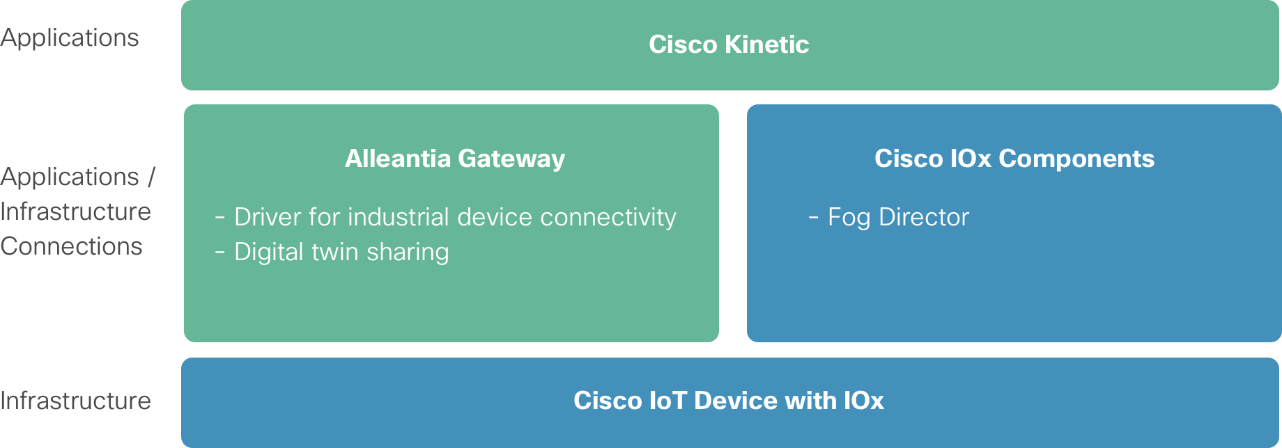 IoT Dev Center - Cisco DevNet