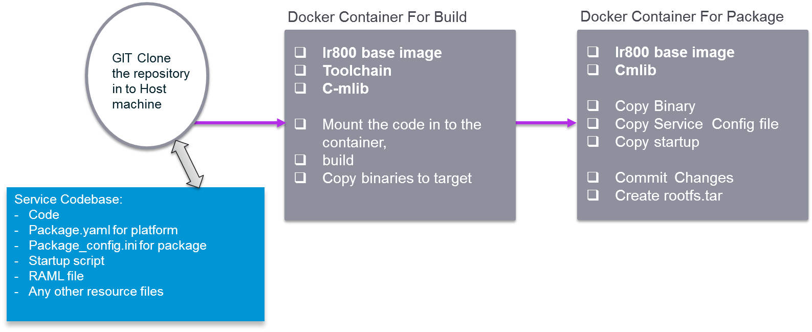 Docker Style Packaging - iox-docs - Document - Cisco DevNet