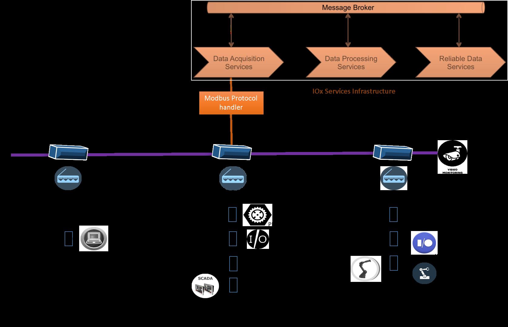 Modbus - iox-docs - Document - Cisco DevNet