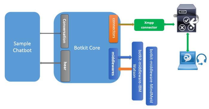 Cisco Jabber Bot SDK Introduction - Jabber Bots SDK Docs - Document