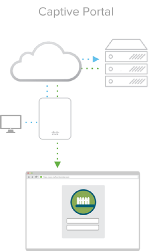 Meraki Captive Portal API for onboarding WiFi guests - Cisco DevNet