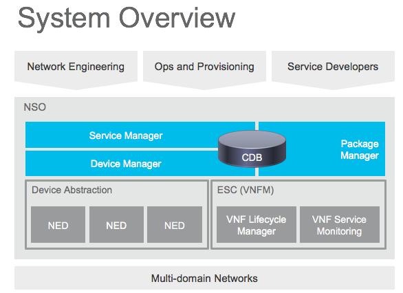 NSO Fundamentals - NSO - Document - Cisco DevNet