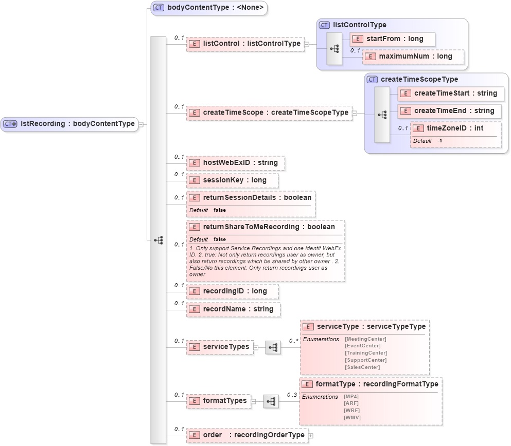 LstRecording - WebEx XML API Reference Guide - Document