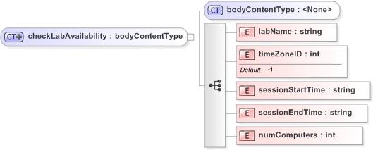CheckLabAvailability - WebEx XML API Reference Guide